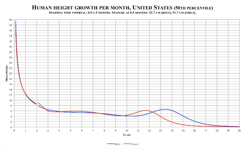 Human Height Growth Per Month
