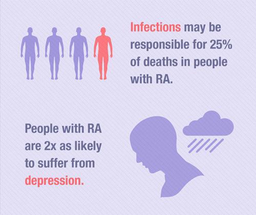 RA Stats