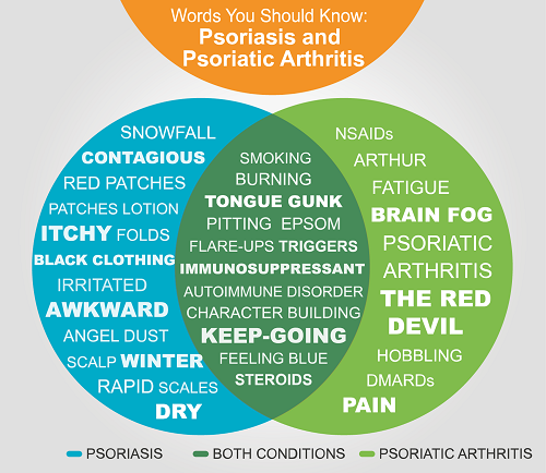 How psoriasis and psoriatic arthritis are connected 3