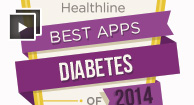 Managing Diabetes: There's an App for That