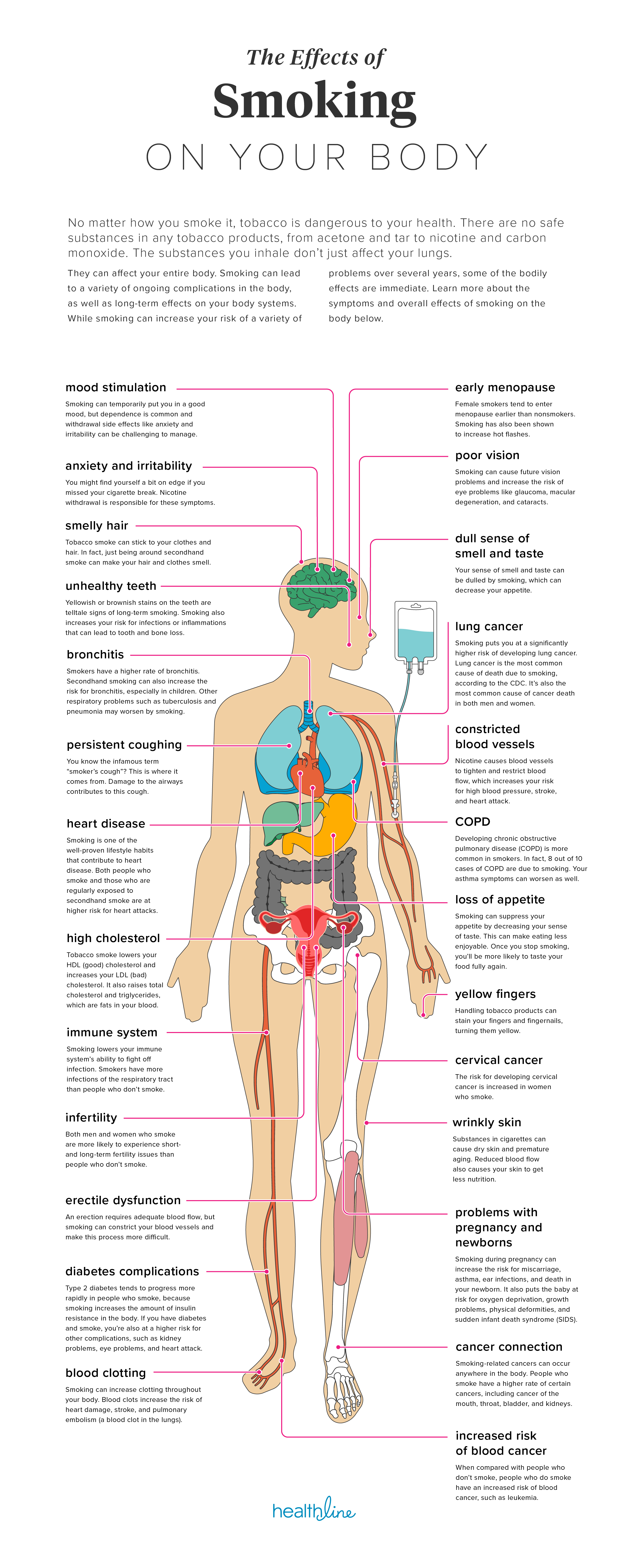 The Effects of Smoking On Your Body - Allergy and Asthma Network