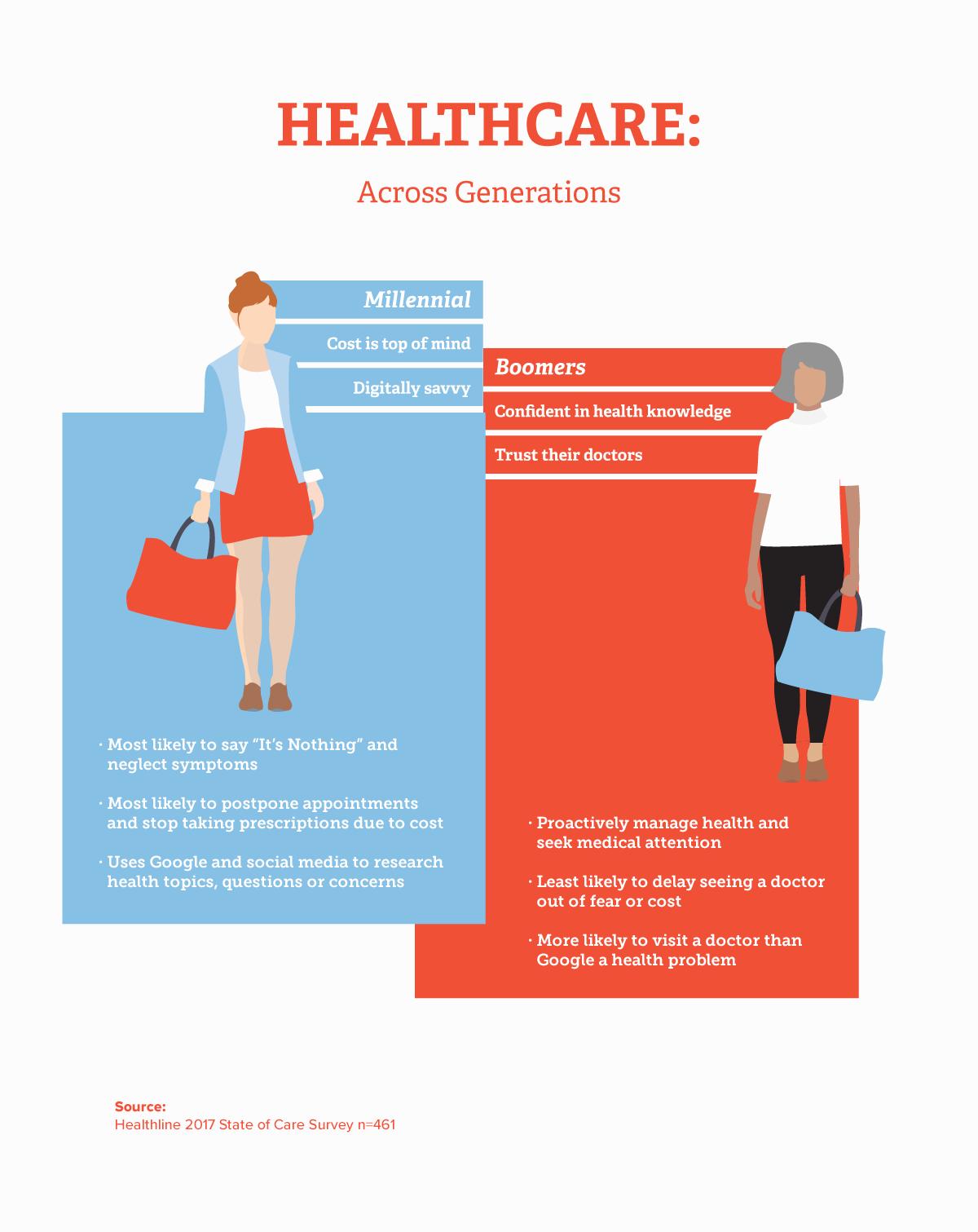healthcare across generations