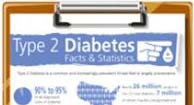 Chart with Diabetes statistics