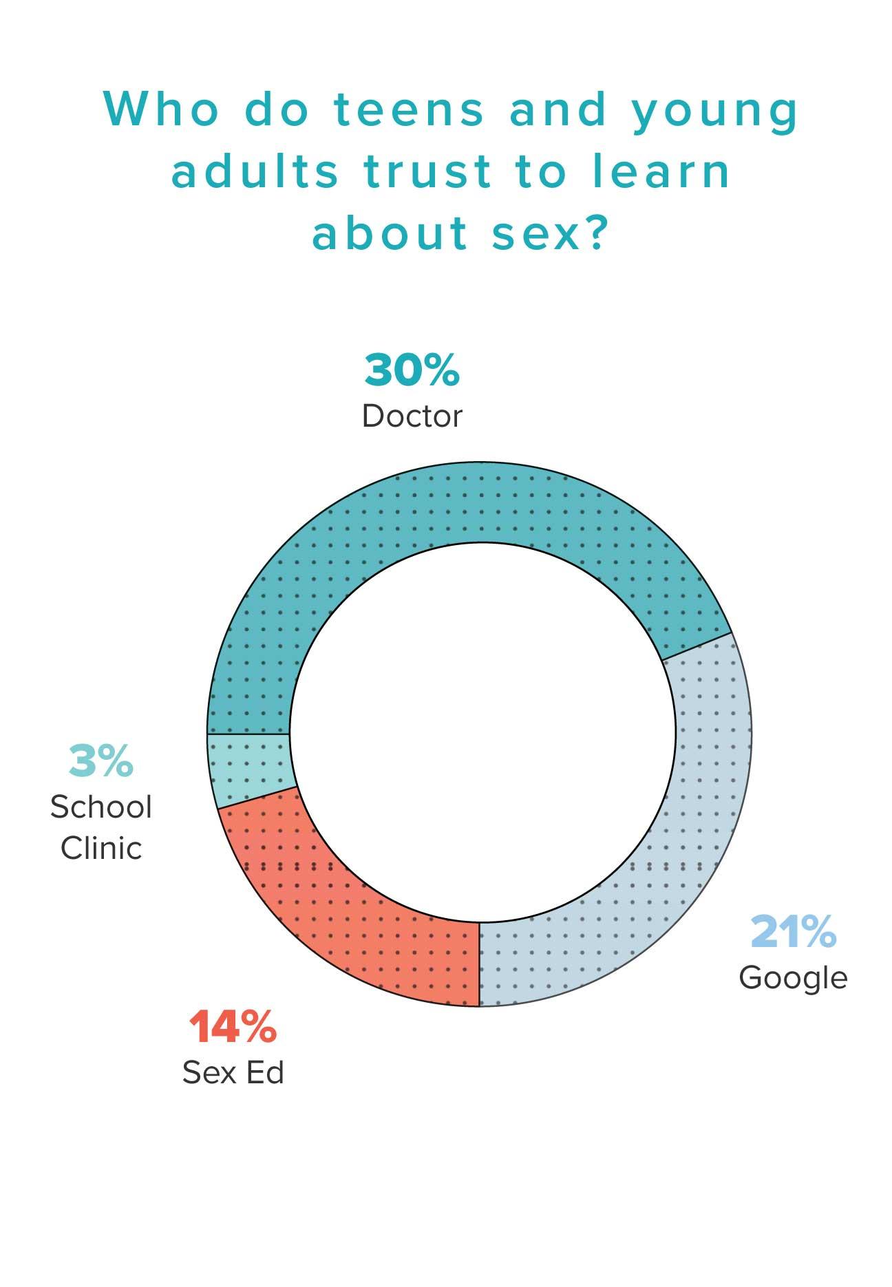 who do you trust sex ed