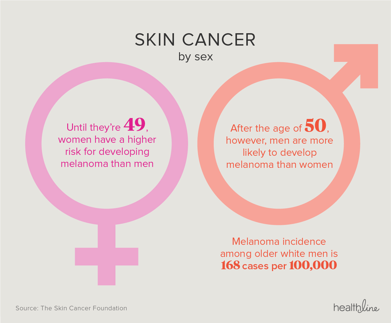Watch Many Young Adults at Risk of Skin Cancer video