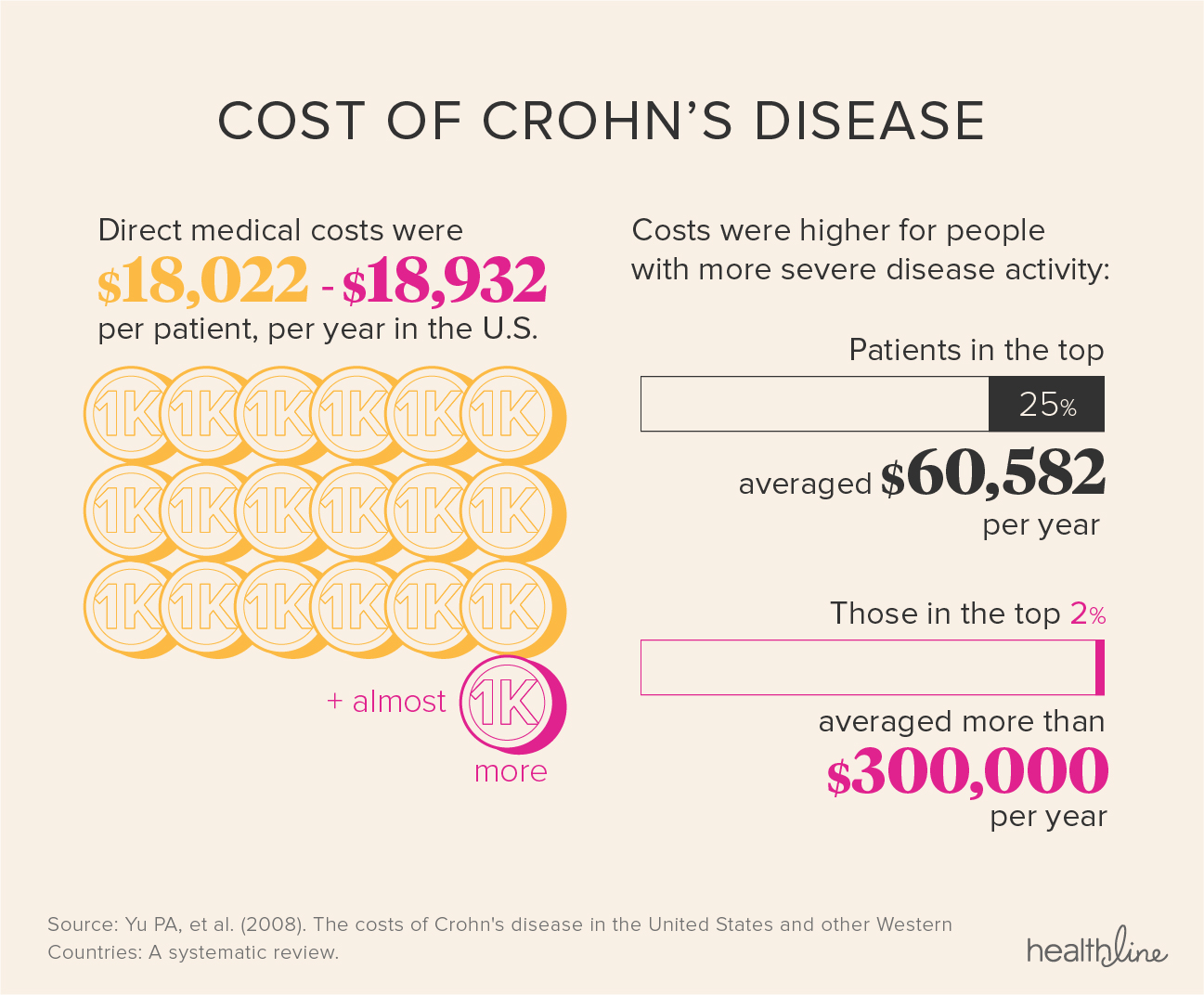 Crohns Disease Facts Statistics And You
