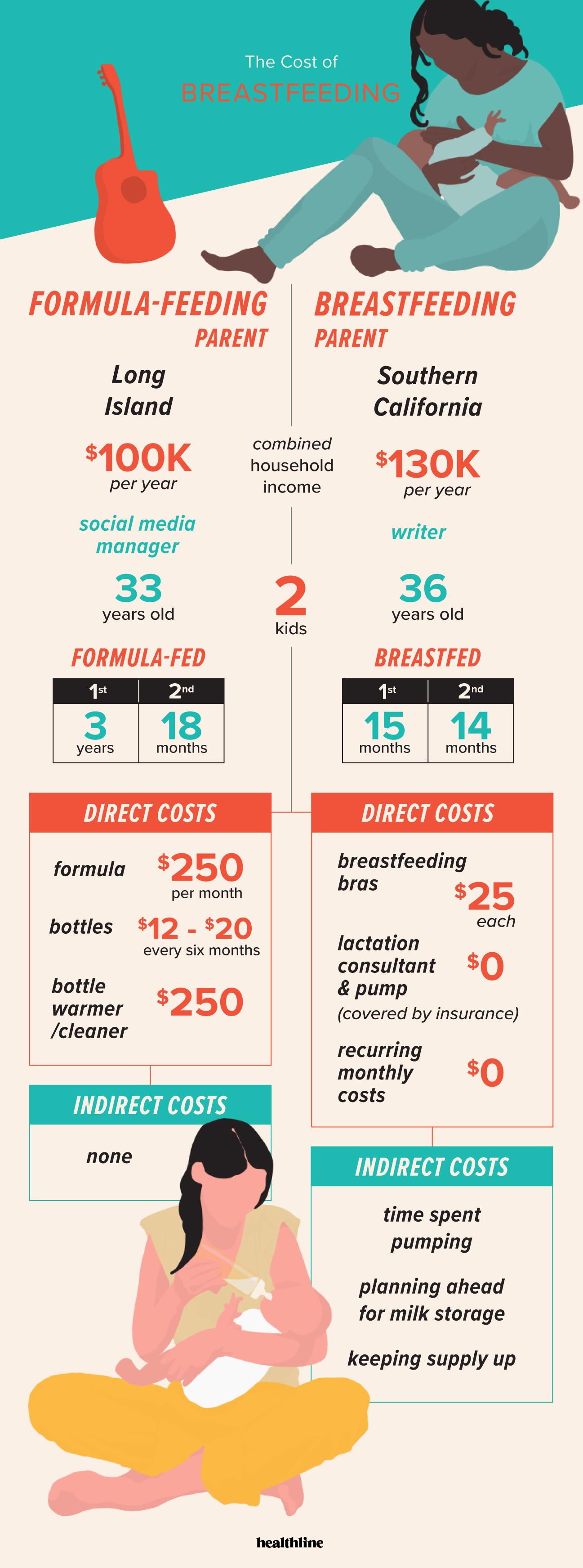 7894e6b8f Breakdown of the Cost of Breastfeeding