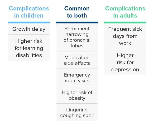 Asthma Complications Long And Shortterm Effects Image Image