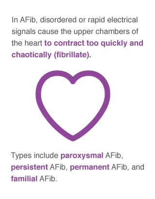 atrial fibrillation: facts, statistics and you, Sphenoid