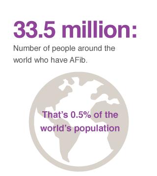 afib prevalence