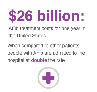 afib medical costs