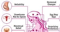 birth control infographic
