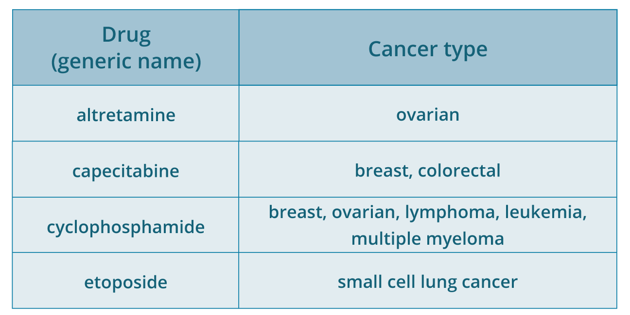 types of oral cancer pdf