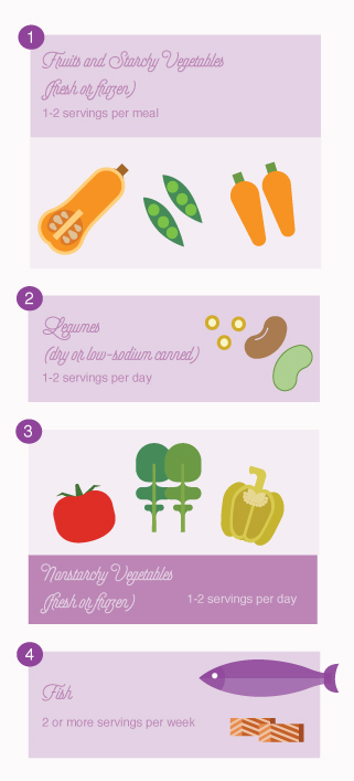 diabetes-friendly grocery list
