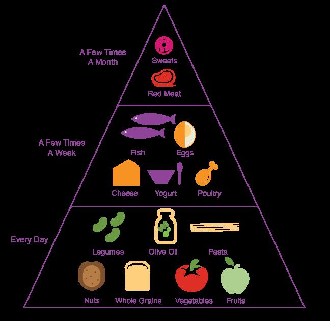 The Mediterranean Diet Food List