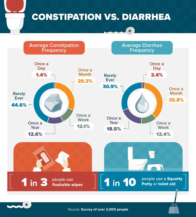 how to stop diarrhea immediately
