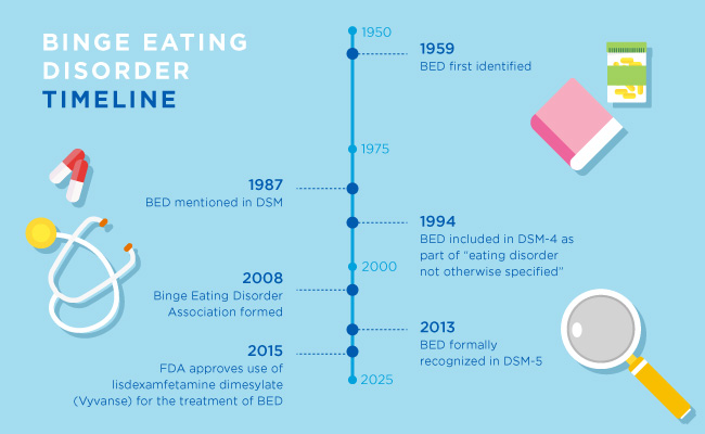 Binge Eating Disorder: The History of BED