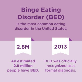 binge eating disorder thesis Eating disorders include anorexia nervosa (self-starvation) and bulimia nervosa (binge-purge syndrome) although anorexia nervosa and.