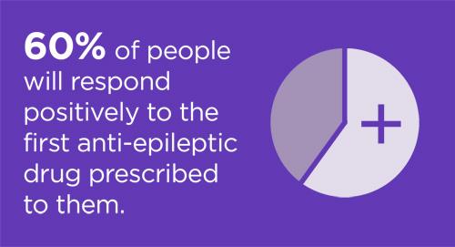 epilepsy prognosis