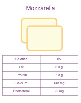mozzarella cheese nutrition facts