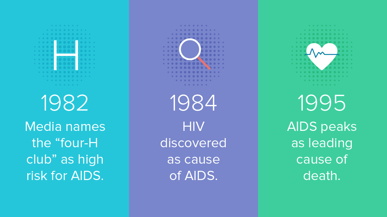 the history and stages of hiv and aids Aids has three stages,  early history of aids  i want to thank dr50-50 for helping me get cured of my hiv/aids diseases,.