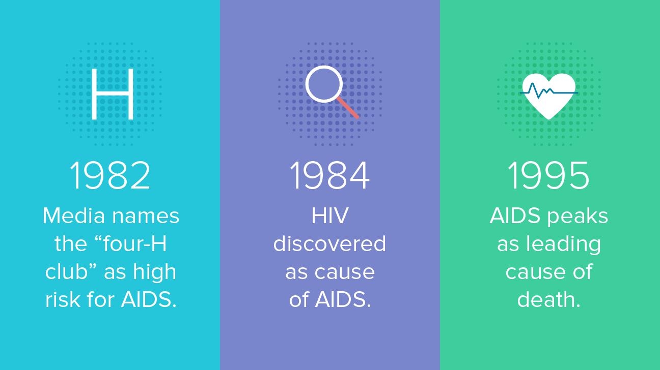 hiv epidemic