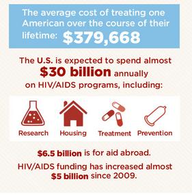 average cost hiv treatment