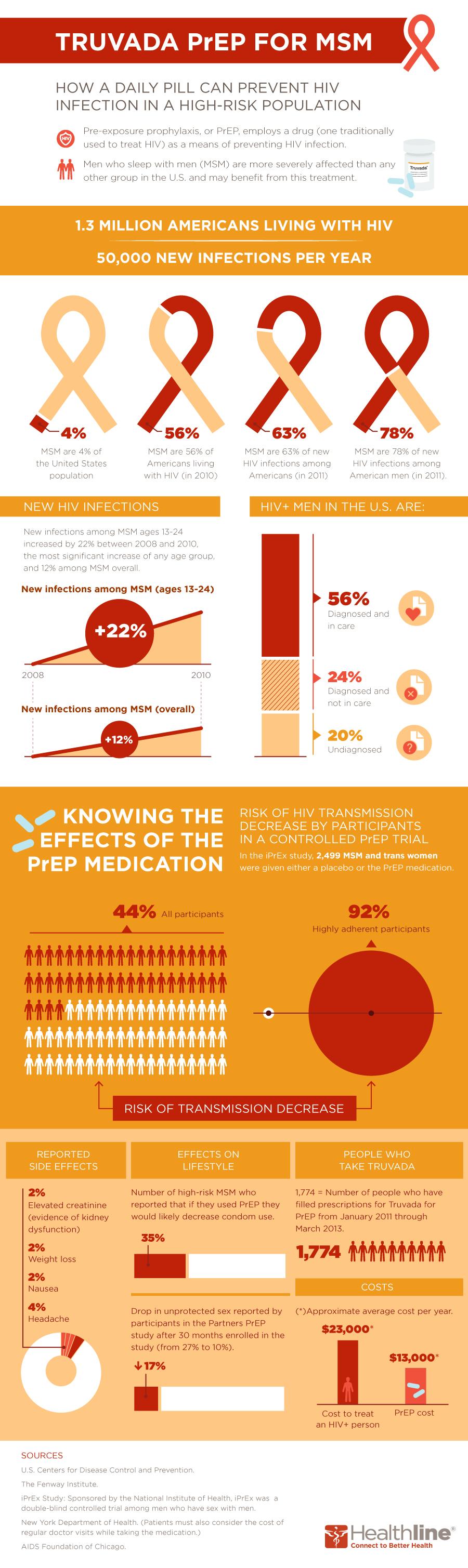 truvada healthline infographic