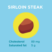 Sirloin Steak