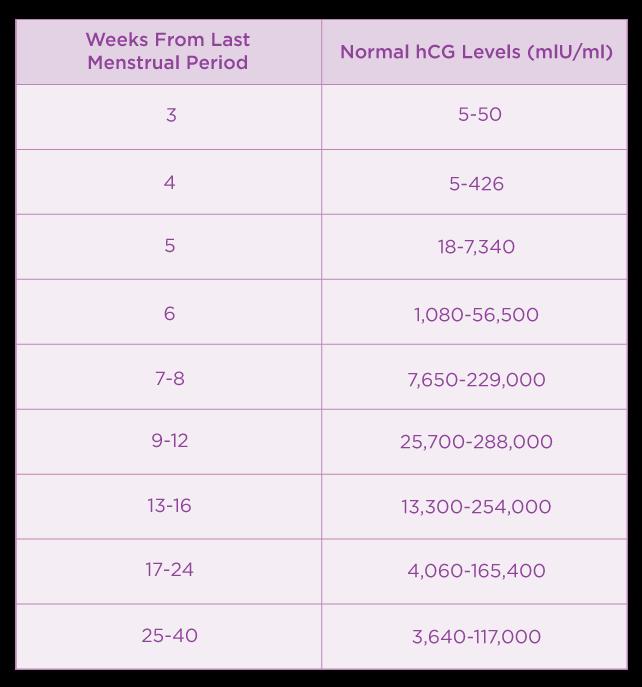 hCG table