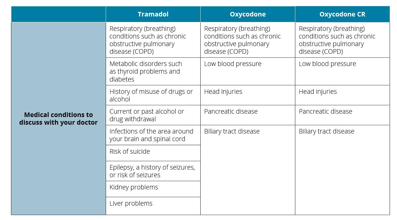 percocet hydrocodone