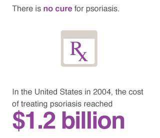 Cost of treating - psoriasis