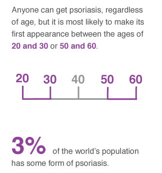Anyone can get psoriasis, regardless of age, but it is most likely to make its first appearance between the ages of 20 and 30 or 50 and 60. Males and females get it at about the same rate.