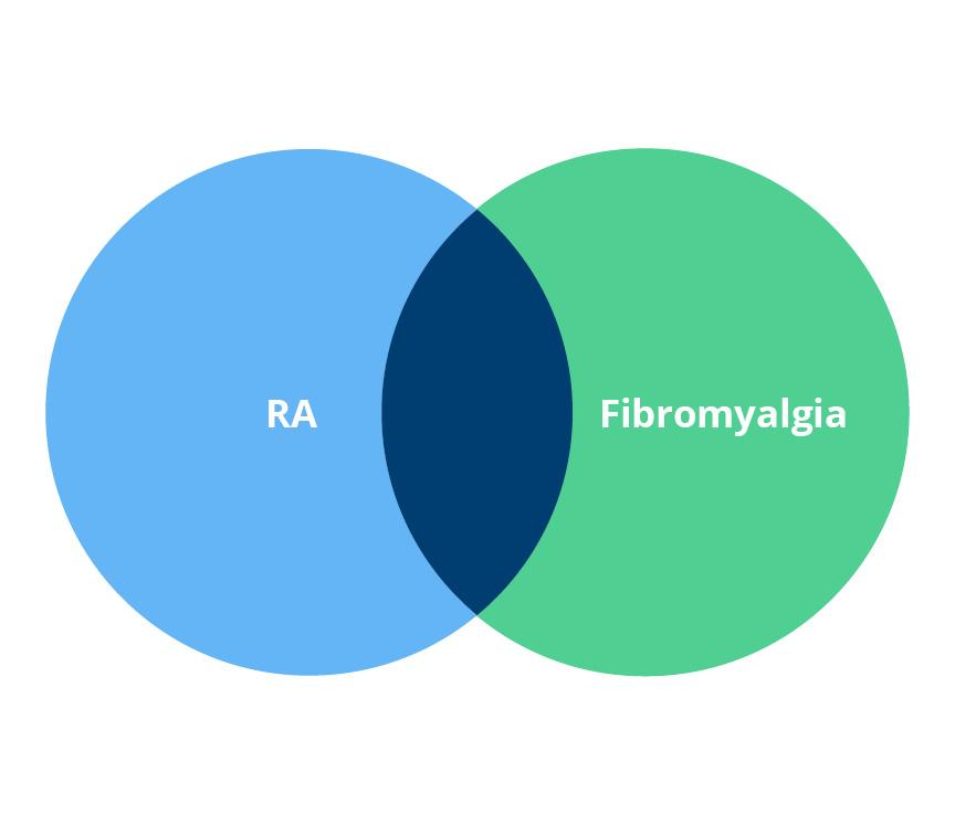 ra fibromyalgia venn diagram