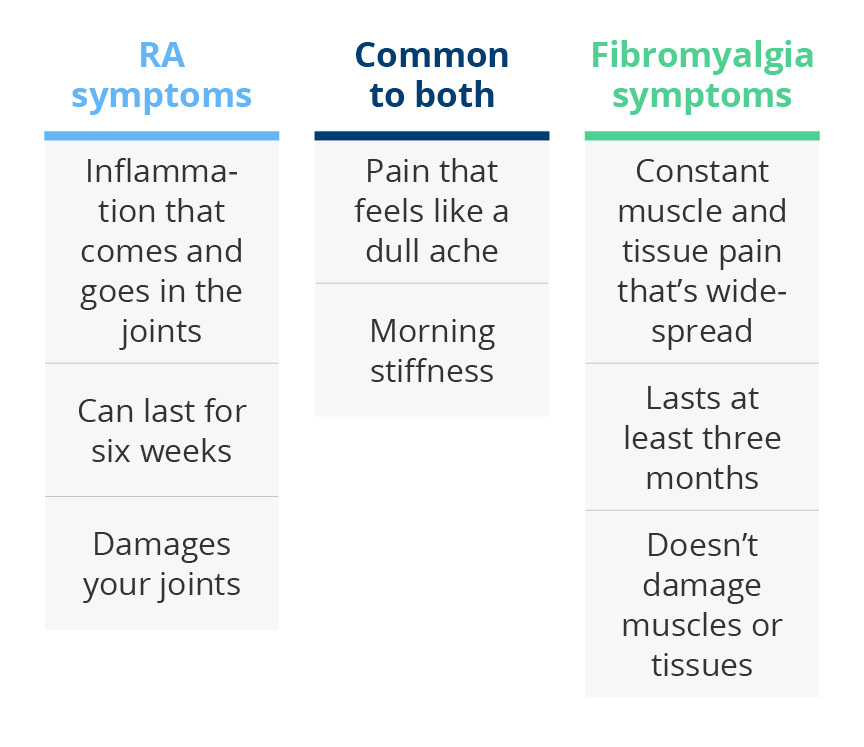 ra fibromyalgia differences