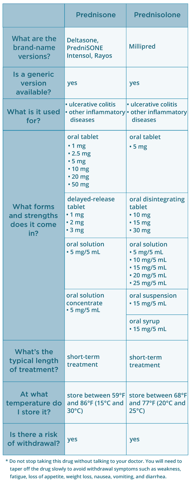 warfarin interactions with prednisone
