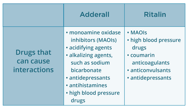 what is your adderall dosage for adhd