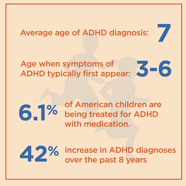 ADHD By The Numbers Facts Statistics And You - Map prescriptions for adhd us
