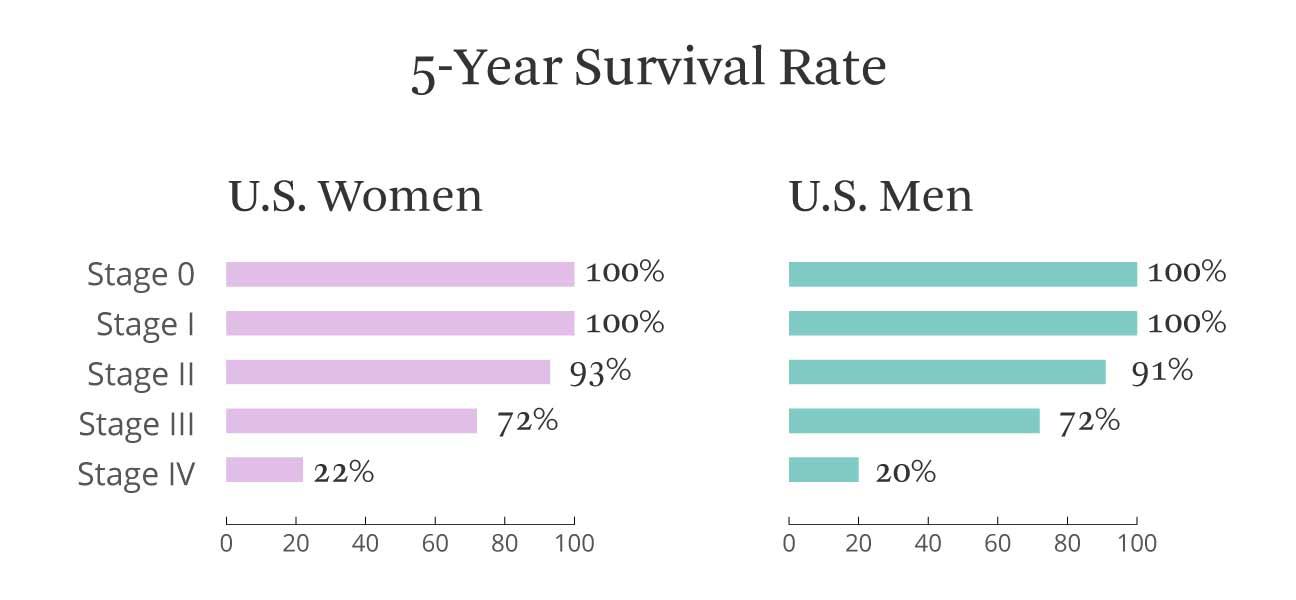 5 year survival rate, men and women