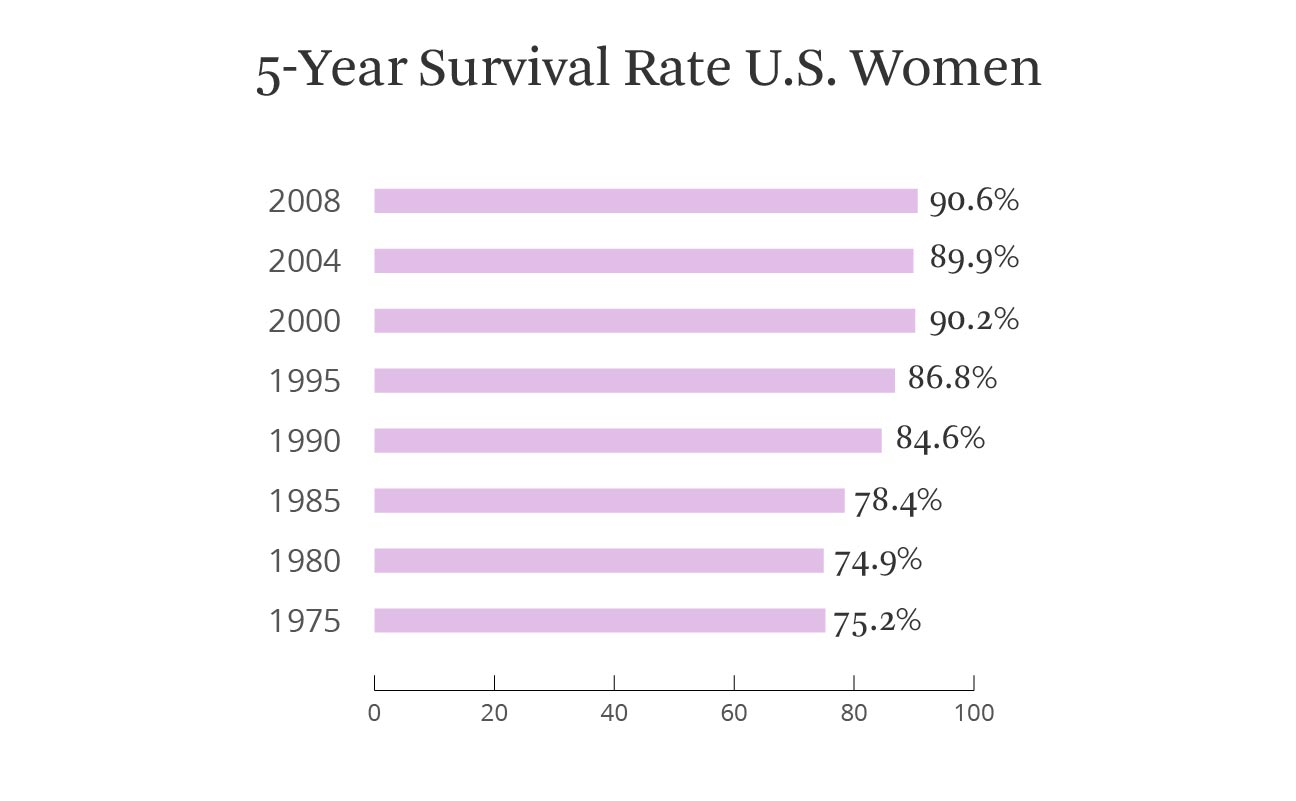 5 year survival rate, women
