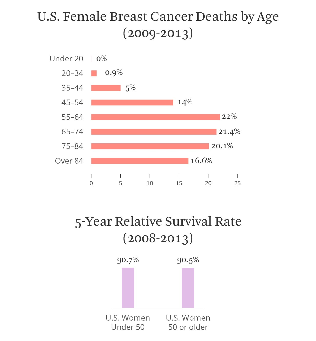 breast cancer deaths and relative survival rate