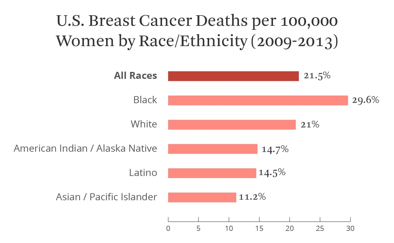 breast cancer deaths, ethnicity