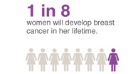 breast cancer facts and stats