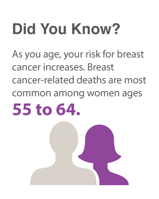 breast cancer age
