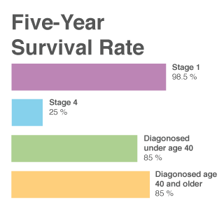 breast cancer five year survival rate