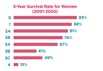 survival 3 breast cancer rate stage