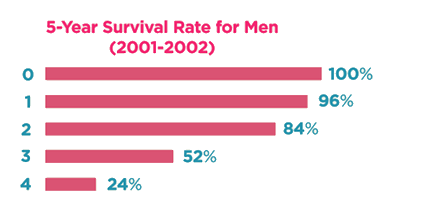 5 year Survival Rates for Men