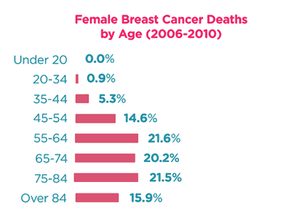 Breast Cancer Survival Rates & Statistics