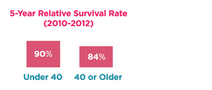 5 year relative survival rate