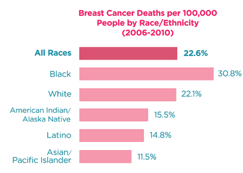 Deaths per 100K people by race and ethnicity